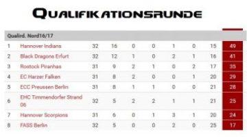 Doppelspieltag Gegen Hannover Scorpions